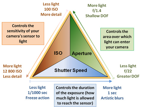 exposure triangle in nature photography